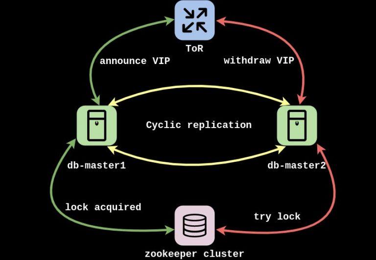 Configuración MySQL