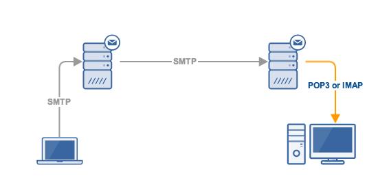 Que significa SMTP, POP y IMAP