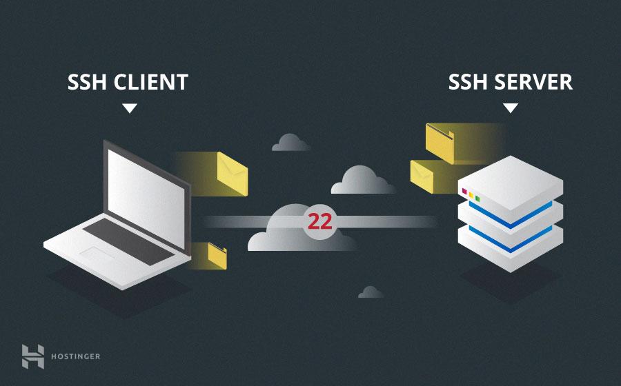 Cliente SSH y servidor