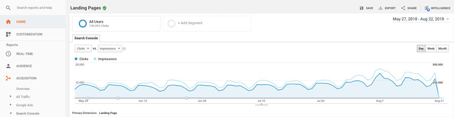 Google Analytics en acción