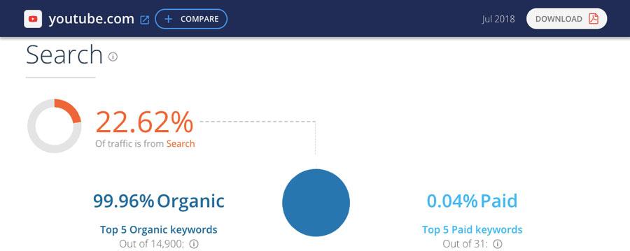 Ejemplo de informe de sitio web de SimilarWeb