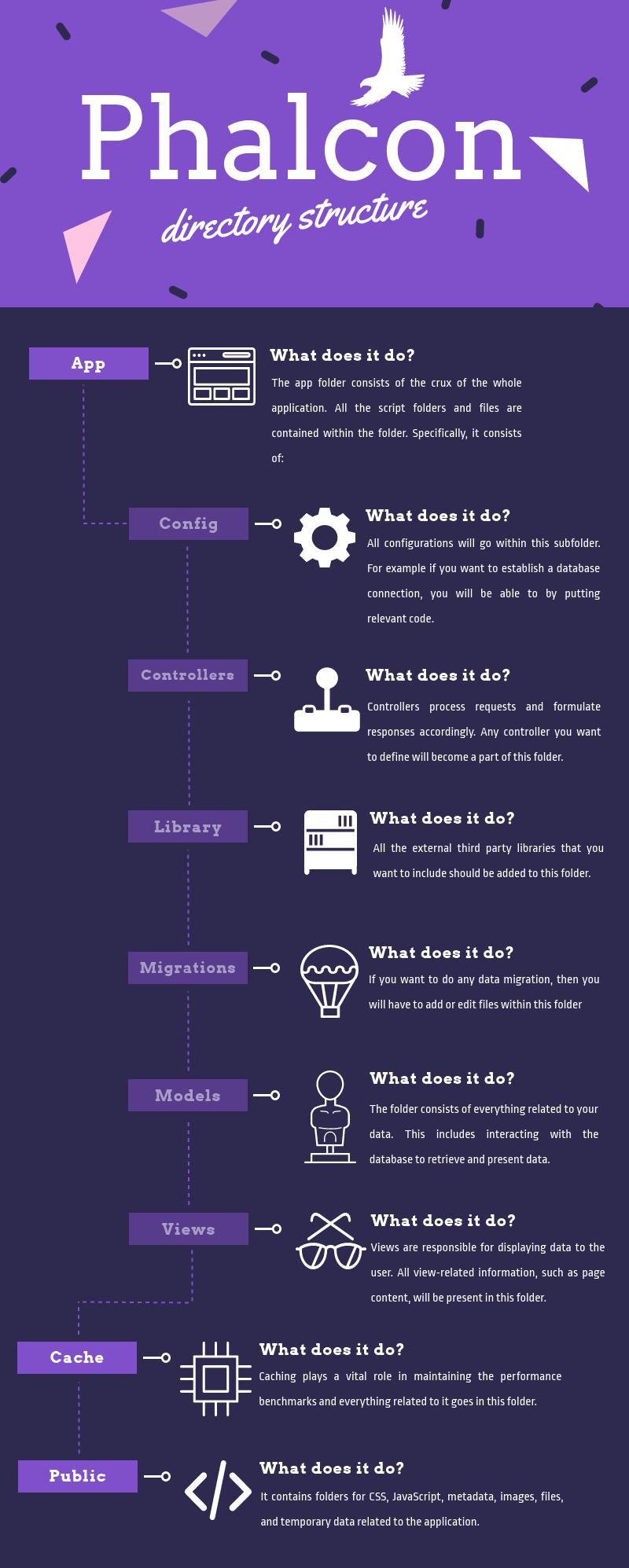 infografía-Phalcon-estructura-de-directorios
