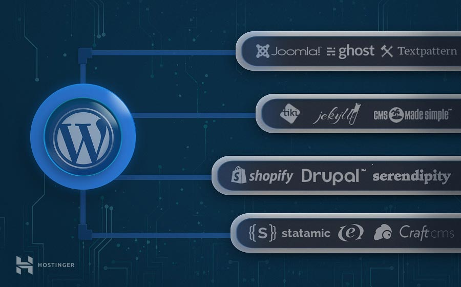 Las 15 principales alternativas a WordPress en el 2020