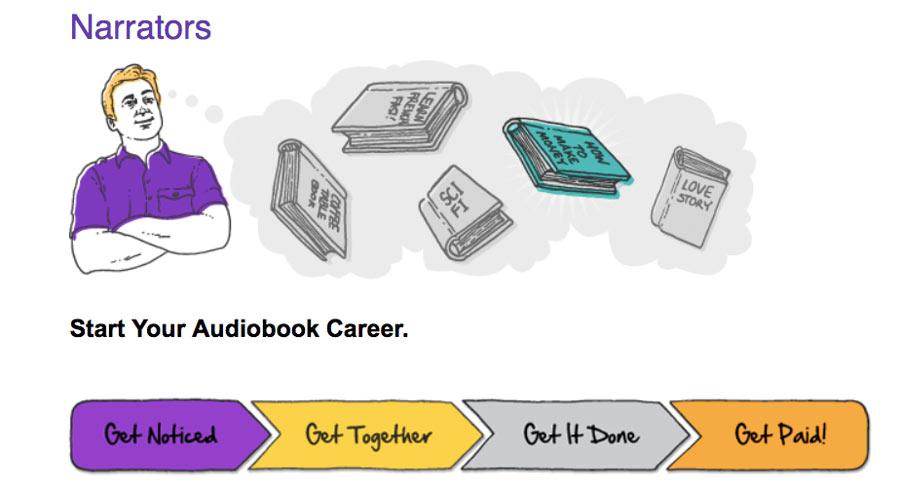 Gane dinero por internet con la narración de audiolibros