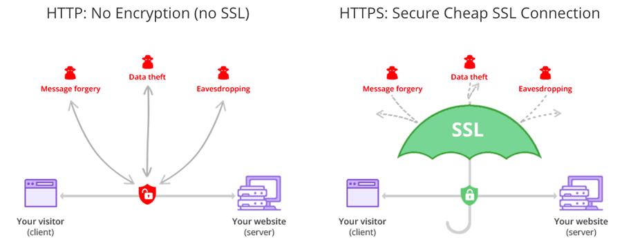 La diferencia entre usar HTTP y HTTPS
