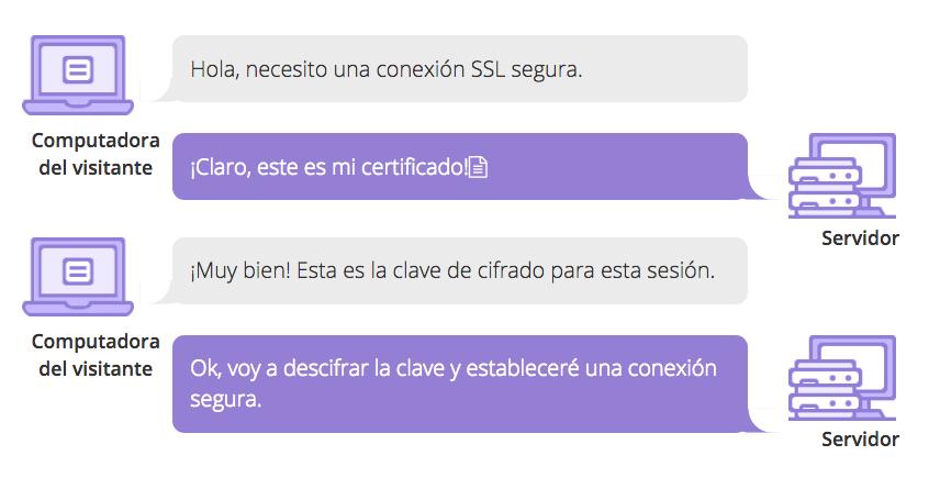 certificado SSL como funciona