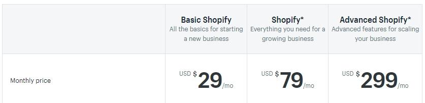 Lista de planes de Shopify.