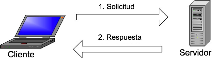 Cómo funciona MySQL - Qué es MySQL