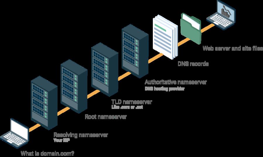 Diagrama ilustrado que explica cómo funciona el DNS.