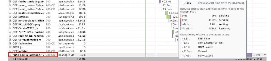 Picos en admin-ajax.php ilustrados usando GTmetrix