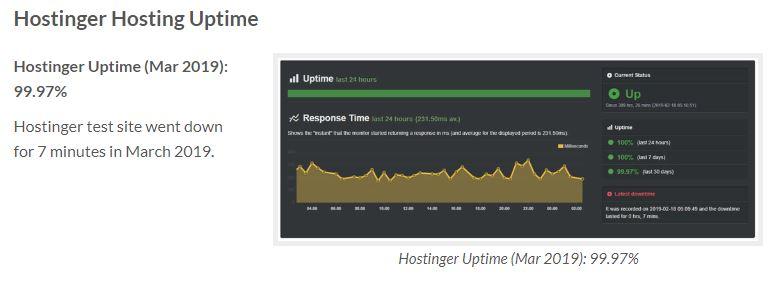 Gráfico de tiempo de actividad de Hostinger 99.9% de tiempo de actividad
