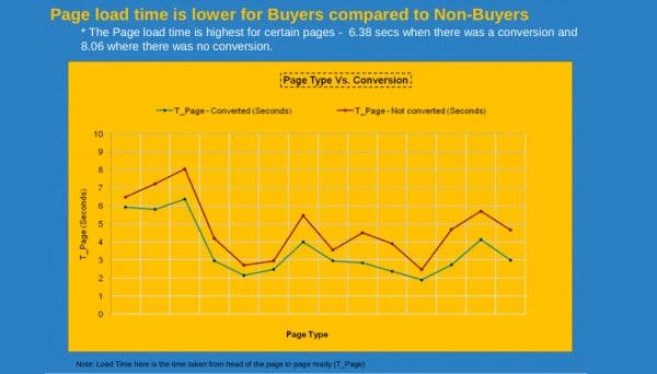 Gráfico que explica que el tiempo de carga de la página es menor para los compradores en comparación con los que no son compradores.