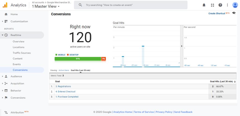 Informe de conversión en tiempo real de Google Analytics.