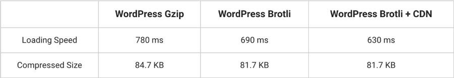 comparación de compresión brotli vs gzip