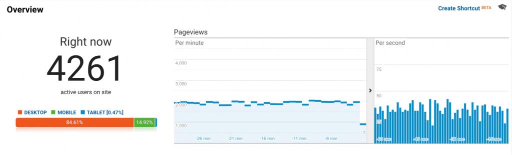Informe de tiempo real de Google Analytics que muestra miles de visitas
