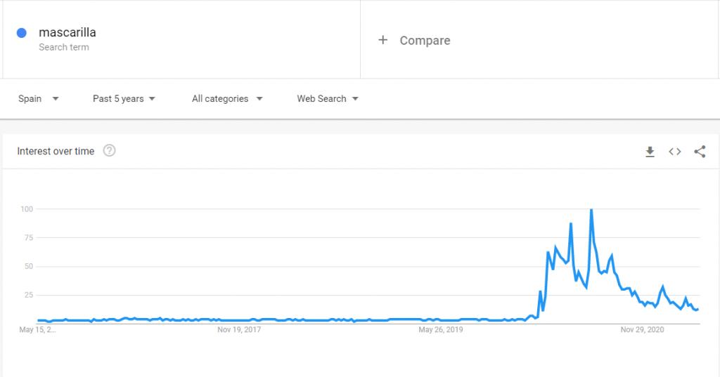 El término mascarilla visto en Google Trends.