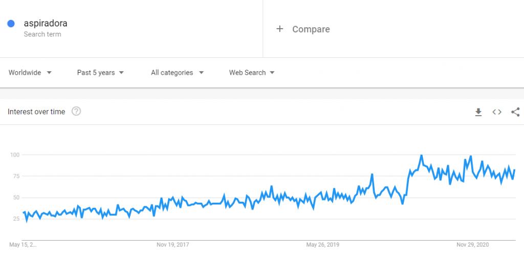 Las búsquedas de aspiradora en Google Trends.
