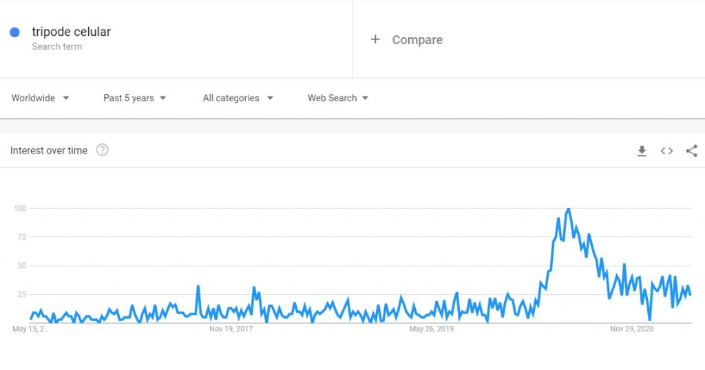 Búsquedas de trípode para celular en Google Trends