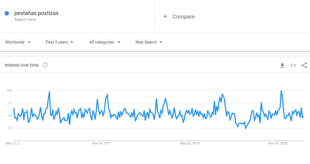 Google Trends para pestañas postizas, un producto para vender en tendencia.