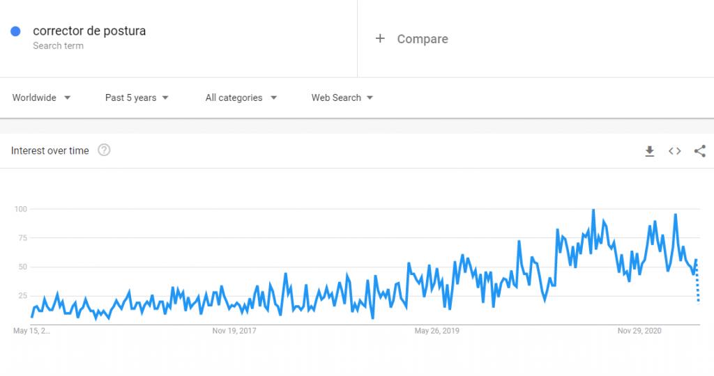 Corrector de postura, un producto para vender que es tendencia, visto en Google Trends.