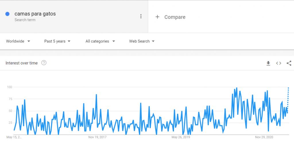Camas para gatos en Google Trends.