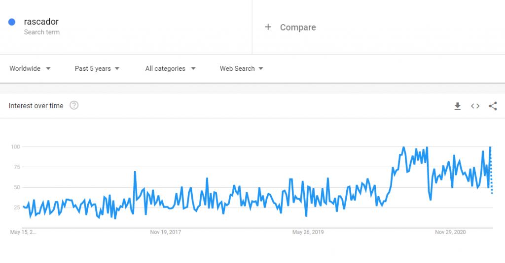 Google Trends para el término rascador, un producto para vender en tendencia.