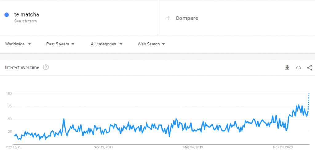 Las búsquedas de té matcha en Google Trends