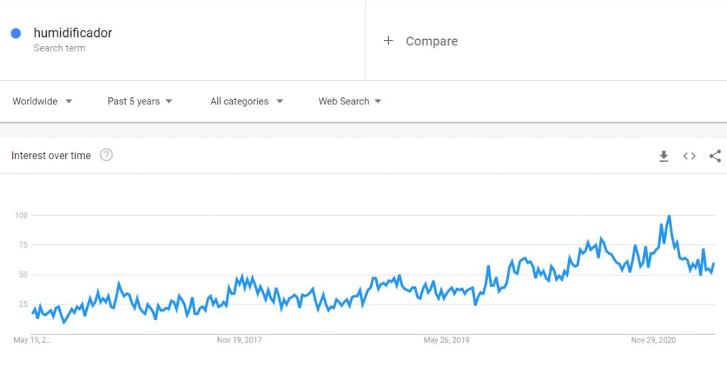 Google Trends para Humidificador, un producto para vender.