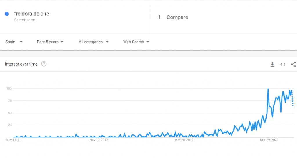 Freidora de aire visto en Google Trends.