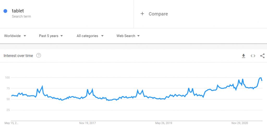 Google Trends para tablet, un producto para vender que es tendencia.