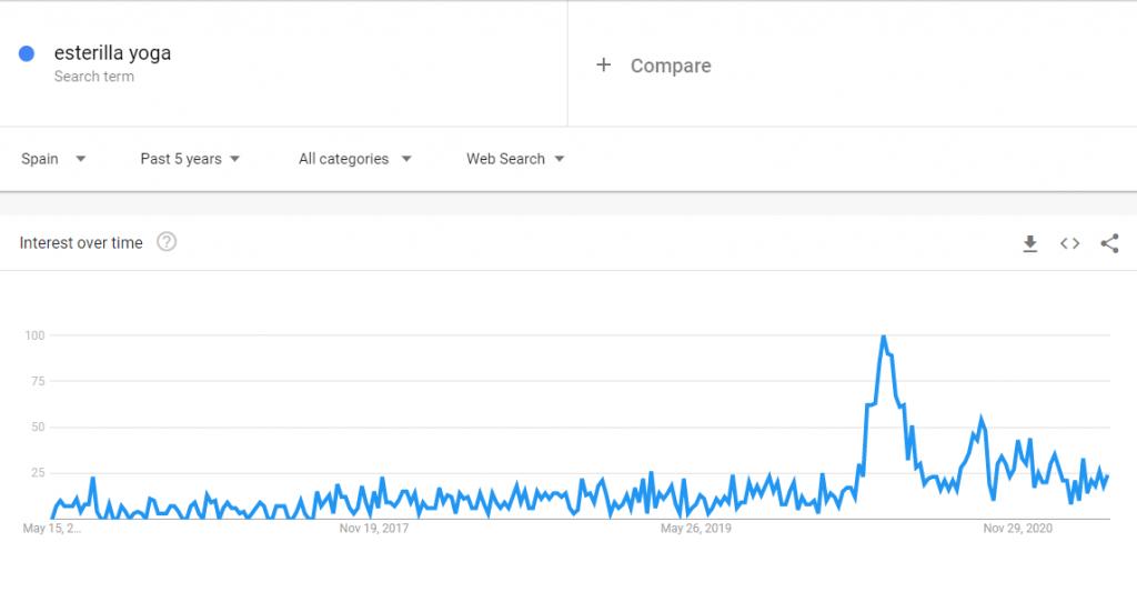 Google Trends para esterilla de yoga, un producto para vender.