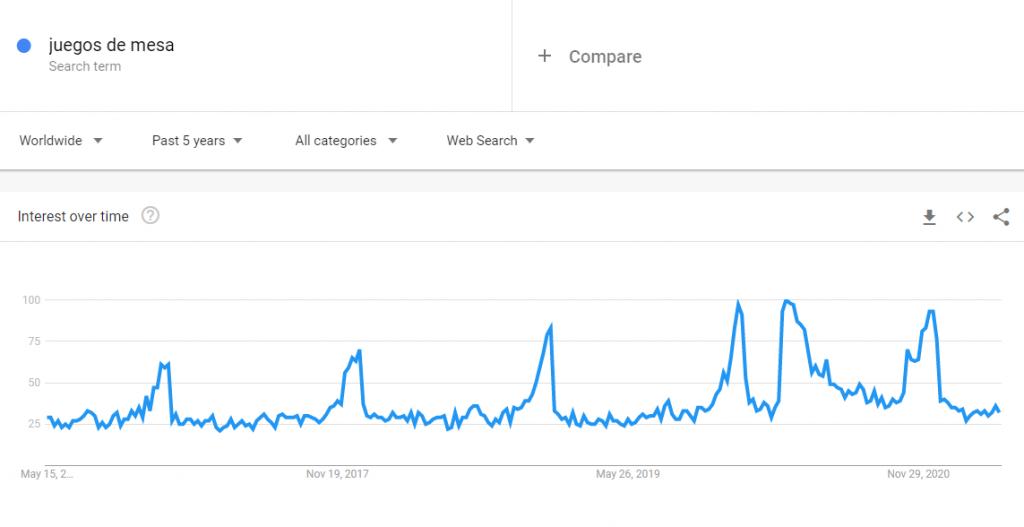 Google Trends para juegos de mesa.