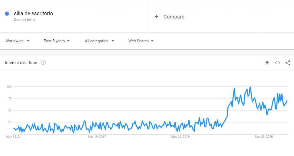 Sillas de escritorio visto en Google Trends