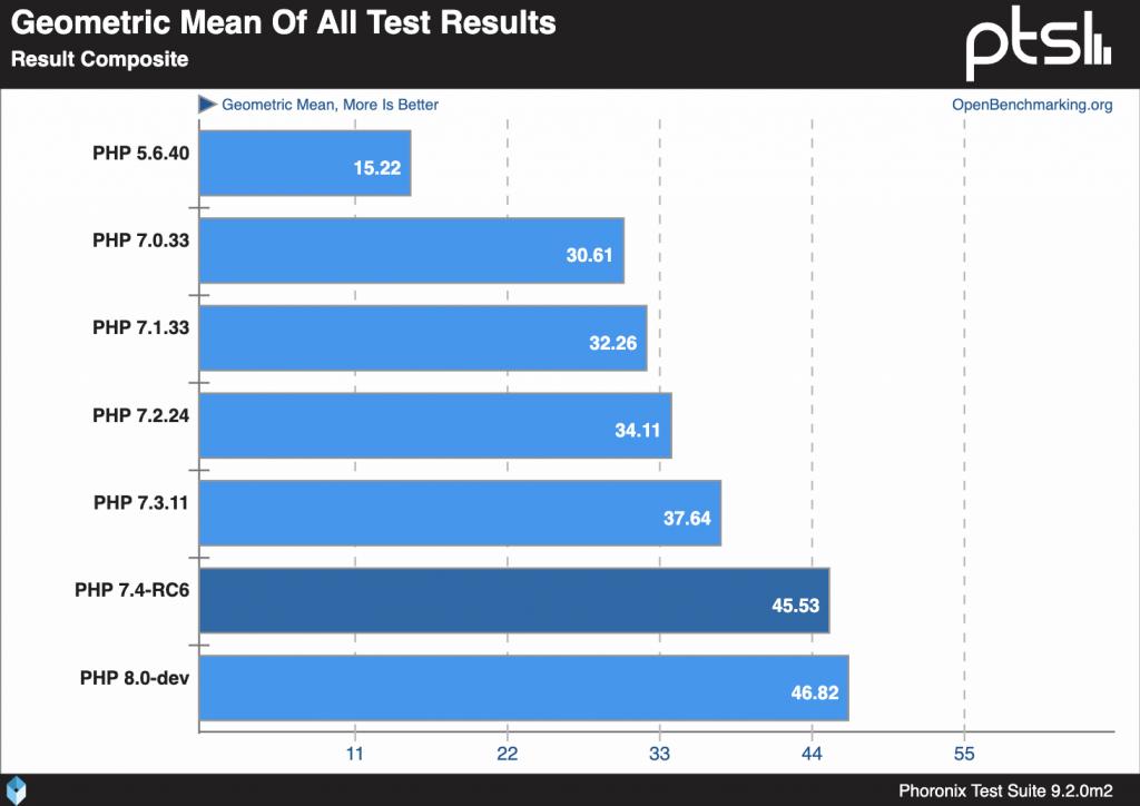 Media geométrica de PHP de todos los resultados