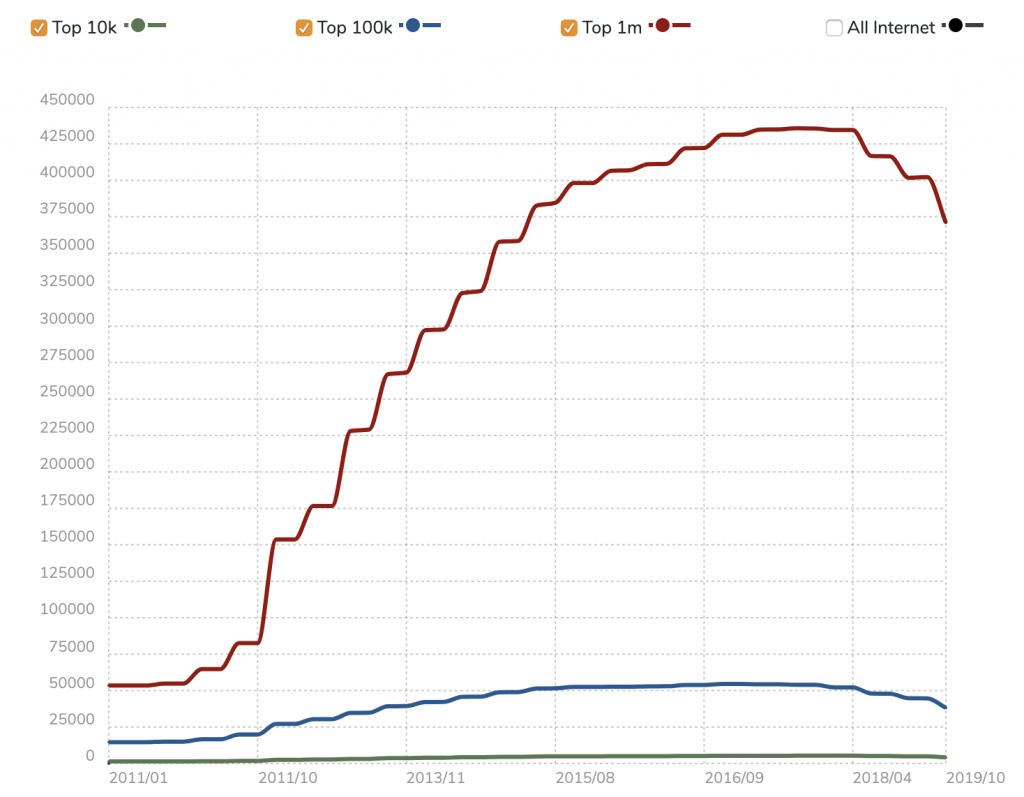 Estadísticas de uso de PHP